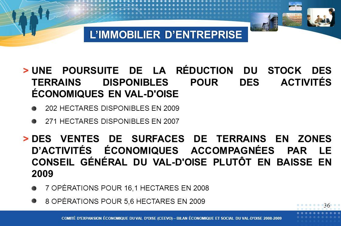 LIMMOBILIER DENTREPRISELIMMOBILIER DENTREPRISE 36 >UNE POURSUITE DE LA RÉDUCTION DU STOCK DES TERRAINS DISPONIBLES POUR DES ACTIVITÉS ÉCONOMIQUES EN VAL-D OISE 202 HECTARES DISPONIBLES EN 2009 271 HECTARES DISPONIBLES EN 2007 >DES VENTES DE SURFACES DE TERRAINS EN ZONES DACTIVITÉS ÉCONOMIQUES ACCOMPAGNÉES PAR LE CONSEIL GÉNÉRAL DU VAL-D OISE PLUTÔT EN BAISSE EN 2009 7 OPÉRATIONS POUR 16,1 HECTARES EN 2008 8 OPÉRATIONS POUR 5,6 HECTARES EN 2009 COMITÉ DEXPANSION ÉCONOMIQUE DU VAL DOISE (CEEVO) – BILAN ÉCONOMIQUE ET SOCIAL DU VAL-D OISE 2008-2009