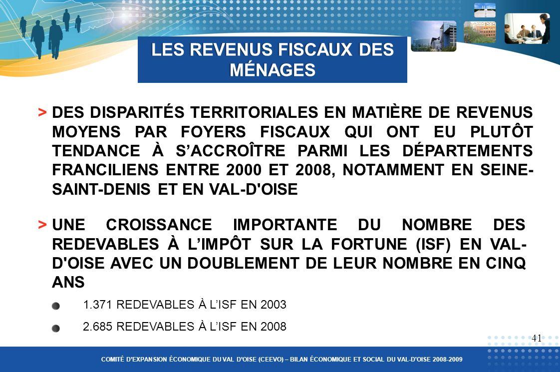 LES REVENUS FISCAUX DES MÉNAGES >DES DISPARITÉS TERRITORIALES EN MATIÈRE DE REVENUS MOYENS PAR FOYERS FISCAUX QUI ONT EU PLUTÔT TENDANCE À SACCROÎTRE PARMI LES DÉPARTEMENTS FRANCILIENS ENTRE 2000 ET 2008, NOTAMMENT EN SEINE- SAINT-DENIS ET EN VAL-D OISE 41 >UNE CROISSANCE IMPORTANTE DU NOMBRE DES REDEVABLES À LIMPÔT SUR LA FORTUNE (ISF) EN VAL- D OISE AVEC UN DOUBLEMENT DE LEUR NOMBRE EN CINQ ANS COMITÉ DEXPANSION ÉCONOMIQUE DU VAL DOISE (CEEVO) – BILAN ÉCONOMIQUE ET SOCIAL DU VAL-D OISE 2008-2009 1.371 REDEVABLES À LISF EN 2003 2.685 REDEVABLES À LISF EN 2008