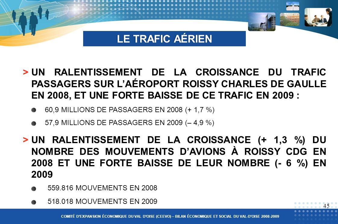 >UN RALENTISSEMENT DE LA CROISSANCE DU TRAFIC PASSAGERS SUR LAÉROPORT ROISSY CHARLES DE GAULLE EN 2008, ET UNE FORTE BAISSE DE CE TRAFIC EN 2009 : 60,9 MILLIONS DE PASSAGERS EN 2008 (+ 1,7 %) 57,9 MILLIONS DE PASSAGERS EN 2009 (– 4,9 %) LE TRAFIC AÉRIENLE TRAFIC AÉRIEN 45 COMITÉ DEXPANSION ÉCONOMIQUE DU VAL DOISE (CEEVO) – BILAN ÉCONOMIQUE ET SOCIAL DU VAL-D OISE 2008-2009 >UN RALENTISSEMENT DE LA CROISSANCE (+ 1,3 %) DU NOMBRE DES MOUVEMENTS DAVIONS À ROISSY CDG EN 2008 ET UNE FORTE BAISSE DE LEUR NOMBRE (- 6 %) EN 2009 559.816 MOUVEMENTS EN 2008 518.018 MOUVEMENTS EN 2009