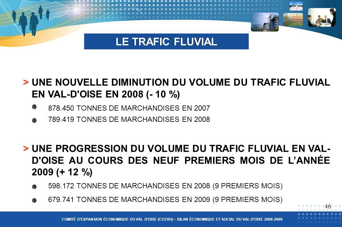 >UNE NOUVELLE DIMINUTION DU VOLUME DU TRAFIC FLUVIAL EN VAL-D OISE EN 2008 (- 10 %) LE TRAFIC FLUVIALLE TRAFIC FLUVIAL 46 COMITÉ DEXPANSION ÉCONOMIQUE DU VAL DOISE (CEEVO) – BILAN ÉCONOMIQUE ET SOCIAL DU VAL-D OISE 2008-2009 >UNE PROGRESSION DU VOLUME DU TRAFIC FLUVIAL EN VAL- D OISE AU COURS DES NEUF PREMIERS MOIS DE LANNÉE 2009 (+ 12 %) 679.741 TONNES DE MARCHANDISES EN 2009 (9 PREMIERS MOIS) 789.419 TONNES DE MARCHANDISES EN 2008 878.450 TONNES DE MARCHANDISES EN 2007 598.172 TONNES DE MARCHANDISES EN 2008 (9 PREMIERS MOIS)