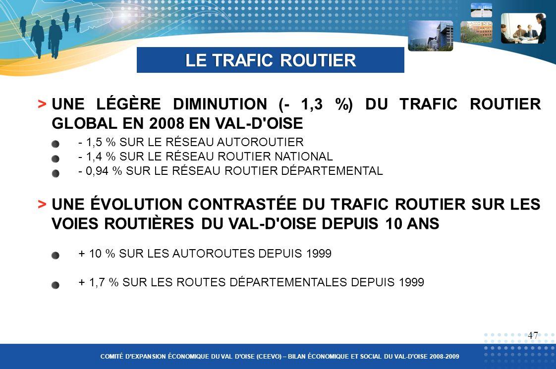 >UNE LÉGÈRE DIMINUTION (- 1,3 %) DU TRAFIC ROUTIER GLOBAL EN 2008 EN VAL-D OISE LE TRAFIC ROUTIERLE TRAFIC ROUTIER >UNE ÉVOLUTION CONTRASTÉE DU TRAFIC ROUTIER SUR LES VOIES ROUTIÈRES DU VAL-D OISE DEPUIS 10 ANS 47 COMITÉ DEXPANSION ÉCONOMIQUE DU VAL DOISE (CEEVO) – BILAN ÉCONOMIQUE ET SOCIAL DU VAL-D OISE 2008-2009 - 1,5 % SUR LE RÉSEAU AUTOROUTIER - 1,4 % SUR LE RÉSEAU ROUTIER NATIONAL - 0,94 % SUR LE RÉSEAU ROUTIER DÉPARTEMENTAL + 10 % SUR LES AUTOROUTES DEPUIS 1999 + 1,7 % SUR LES ROUTES DÉPARTEMENTALES DEPUIS 1999
