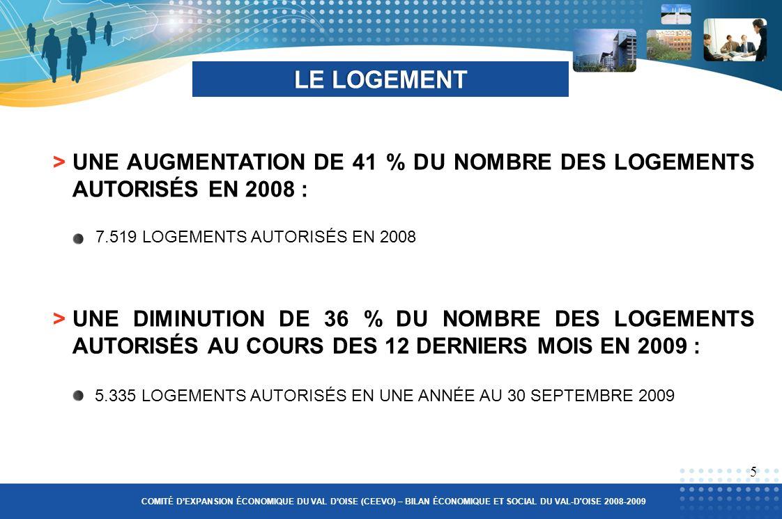 >UNE AUGMENTATION DE 41 % DU NOMBRE DES LOGEMENTS AUTORISÉS EN 2008 : LE LOGEMENTLE LOGEMENT 7.519 LOGEMENTS AUTORISÉS EN 2008 >UNE DIMINUTION DE 36 % DU NOMBRE DES LOGEMENTS AUTORISÉS AU COURS DES 12 DERNIERS MOIS EN 2009 : 5 COMITÉ DEXPANSION ÉCONOMIQUE DU VAL DOISE (CEEVO) – BILAN ÉCONOMIQUE ET SOCIAL DU VAL-D OISE 2008-2009 5.335 LOGEMENTS AUTORISÉS EN UNE ANNÉE AU 30 SEPTEMBRE 2009