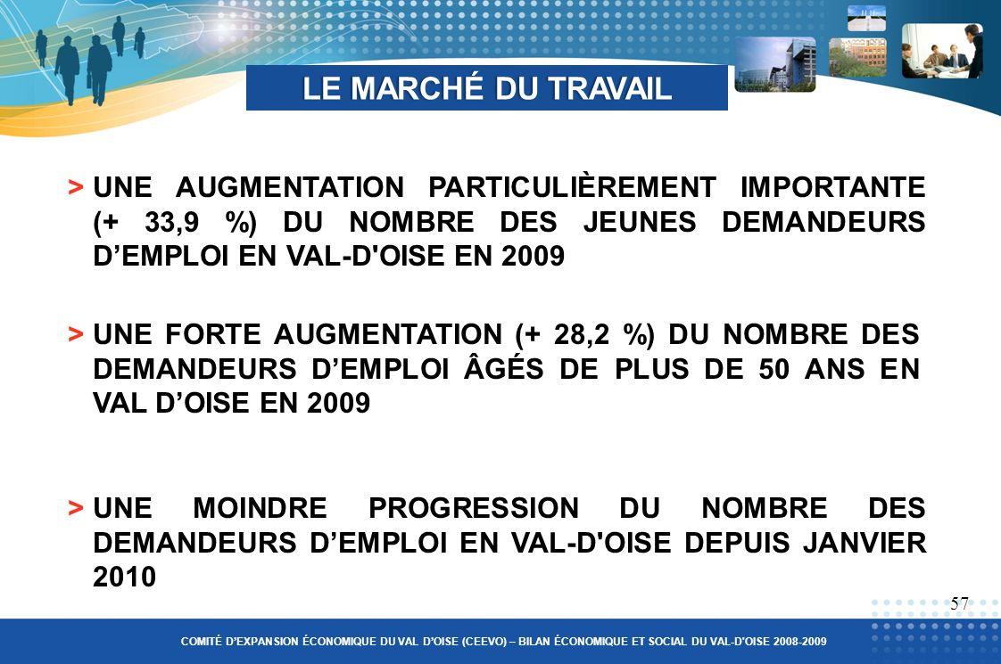 LE MARCHÉ DU TRAVAILLE MARCHÉ DU TRAVAIL >UNE FORTE AUGMENTATION (+ 28,2 %) DU NOMBRE DES DEMANDEURS DEMPLOI ÂGÉS DE PLUS DE 50 ANS EN VAL DOISE EN 2009 57 >UNE MOINDRE PROGRESSION DU NOMBRE DES DEMANDEURS DEMPLOI EN VAL-D OISE DEPUIS JANVIER 2010 COMITÉ DEXPANSION ÉCONOMIQUE DU VAL DOISE (CEEVO) – BILAN ÉCONOMIQUE ET SOCIAL DU VAL-D OISE 2008-2009 >UNE AUGMENTATION PARTICULIÈREMENT IMPORTANTE (+ 33,9 %) DU NOMBRE DES JEUNES DEMANDEURS DEMPLOI EN VAL-D OISE EN 2009