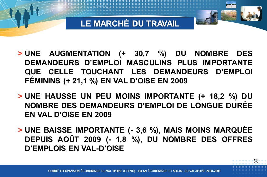 LE MARCHÉ DU TRAVAILLE MARCHÉ DU TRAVAIL >UNE AUGMENTATION (+ 30,7 %) DU NOMBRE DES DEMANDEURS DEMPLOI MASCULINS PLUS IMPORTANTE QUE CELLE TOUCHANT LES DEMANDEURS DEMPLOI FÉMININS (+ 21,1 %) EN VAL DOISE EN 2009 58 >UNE HAUSSE UN PEU MOINS IMPORTANTE (+ 18,2 %) DU NOMBRE DES DEMANDEURS DEMPLOI DE LONGUE DURÉE EN VAL DOISE EN 2009 COMITÉ DEXPANSION ÉCONOMIQUE DU VAL DOISE (CEEVO) – BILAN ÉCONOMIQUE ET SOCIAL DU VAL-D OISE 2008-2009 >UNE BAISSE IMPORTANTE (- 3,6 %), MAIS MOINS MARQUÉE DEPUIS AOÛT 2009 (- 1,8 %), DU NOMBRE DES OFFRES DEMPLOIS EN VAL-DOISE
