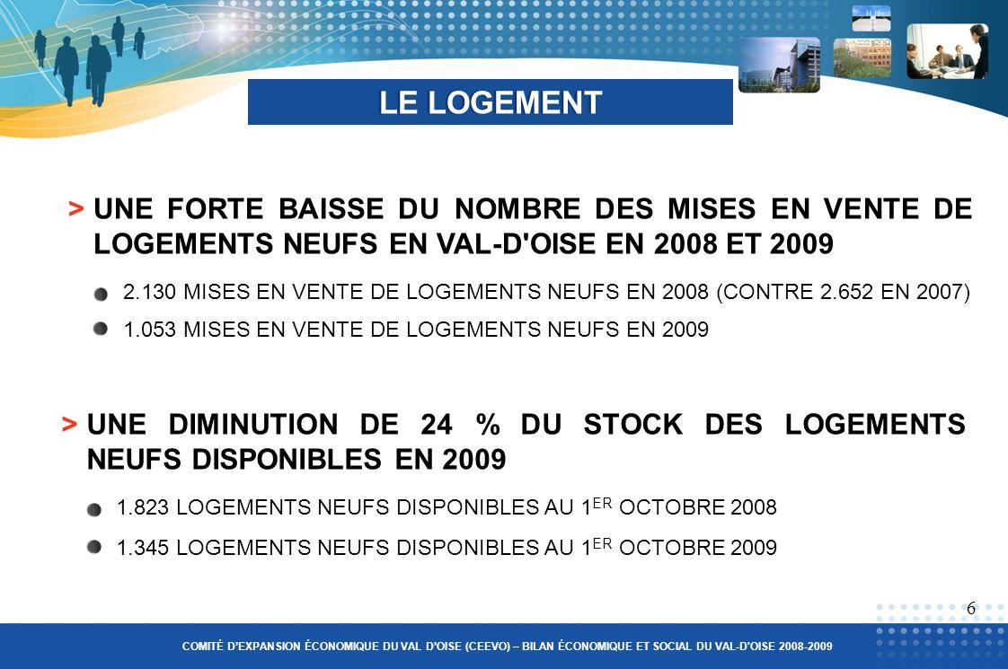>UNE FORTE BAISSE DU NOMBRE DES MISES EN VENTE DE LOGEMENTS NEUFS EN VAL-D OISE EN 2008 ET 2009 LE LOGEMENTLE LOGEMENT 2.130 MISES EN VENTE DE LOGEMENTS NEUFS EN 2008 (CONTRE 2.652 EN 2007) 1.053 MISES EN VENTE DE LOGEMENTS NEUFS EN 2009 6 COMITÉ DEXPANSION ÉCONOMIQUE DU VAL DOISE (CEEVO) – BILAN ÉCONOMIQUE ET SOCIAL DU VAL-D OISE 2008-2009 >UNE DIMINUTION DE 24 % DU STOCK DES LOGEMENTS NEUFS DISPONIBLES EN 2009 1.345 LOGEMENTS NEUFS DISPONIBLES AU 1 ER OCTOBRE 2009 1.823 LOGEMENTS NEUFS DISPONIBLES AU 1 ER OCTOBRE 2008