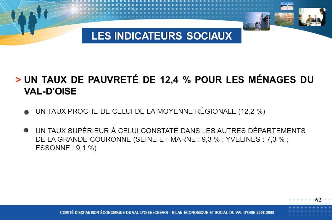 LES INDICATEURS SOCIAUXLES INDICATEURS SOCIAUX 62 >UN TAUX DE PAUVRETÉ DE 12,4 % POUR LES MÉNAGES DU VAL-D OISE COMITÉ DEXPANSION ÉCONOMIQUE DU VAL DOISE (CEEVO) – BILAN ÉCONOMIQUE ET SOCIAL DU VAL-D OISE 2008-2009 UN TAUX PROCHE DE CELUI DE LA MOYENNE RÉGIONALE (12,2 %) UN TAUX SUPÉRIEUR À CELUI CONSTATÉ DANS LES AUTRES DÉPARTEMENTS DE LA GRANDE COURONNE (SEINE-ET-MARNE : 9,3 % ; YVELINES : 7,3 % ; ESSONNE : 9,1 %)