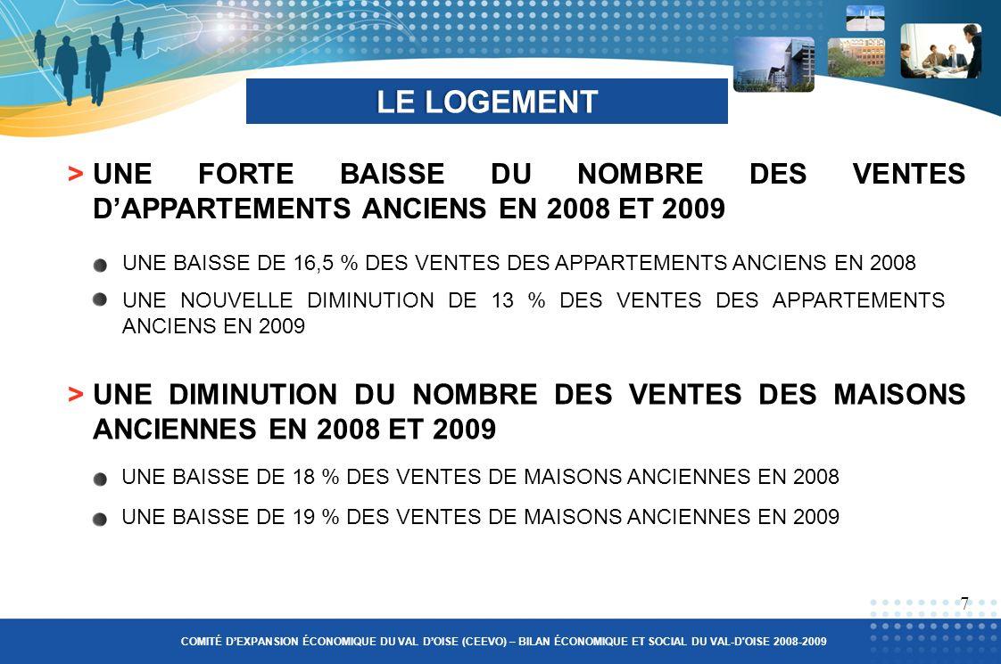 >UNE FORTE BAISSE DU NOMBRE DES VENTES DAPPARTEMENTS ANCIENS EN 2008 ET 2009 LE LOGEMENTLE LOGEMENT UNE BAISSE DE 16,5 % DES VENTES DES APPARTEMENTS ANCIENS EN 2008 UNE NOUVELLE DIMINUTION DE 13 % DES VENTES DES APPARTEMENTS ANCIENS EN 2009 UNE BAISSE DE 18 % DES VENTES DE MAISONS ANCIENNES EN 2008 7 COMITÉ DEXPANSION ÉCONOMIQUE DU VAL DOISE (CEEVO) – BILAN ÉCONOMIQUE ET SOCIAL DU VAL-D OISE 2008-2009 >UNE DIMINUTION DU NOMBRE DES VENTES DES MAISONS ANCIENNES EN 2008 ET 2009 UNE BAISSE DE 19 % DES VENTES DE MAISONS ANCIENNES EN 2009