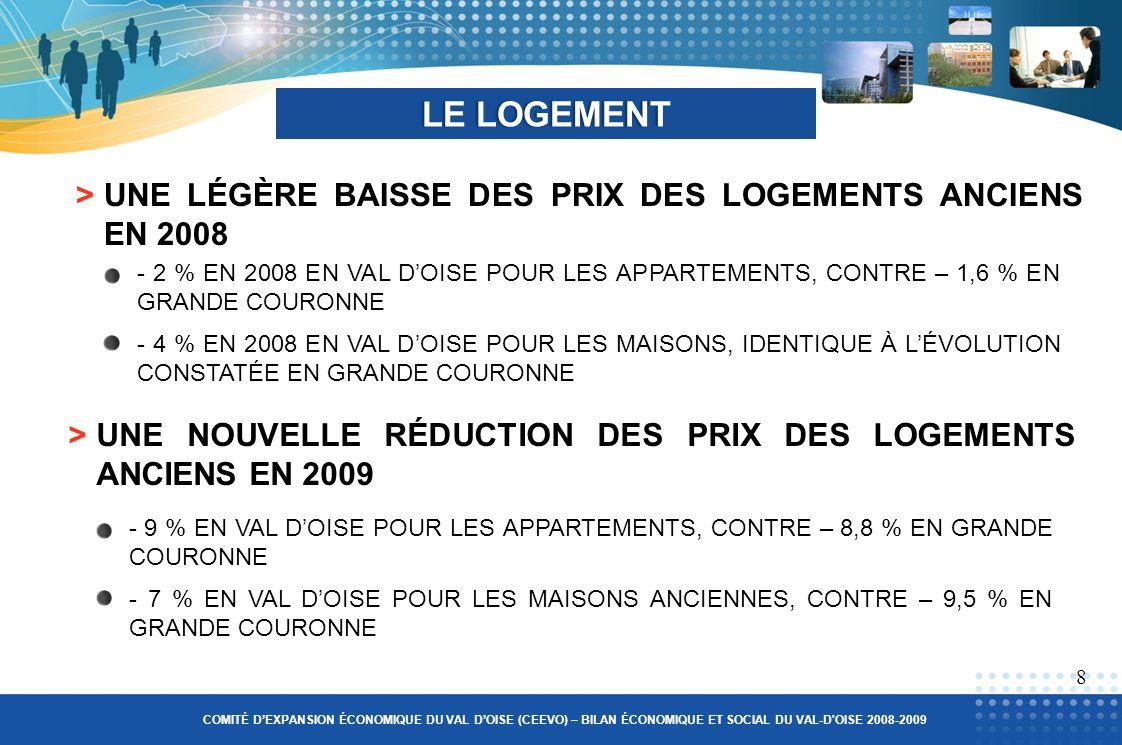 >UNE LÉGÈRE BAISSE DES PRIX DES LOGEMENTS ANCIENS EN 2008 LE LOGEMENTLE LOGEMENT - 2 % EN 2008 EN VAL DOISE POUR LES APPARTEMENTS, CONTRE – 1,6 % EN GRANDE COURONNE - 4 % EN 2008 EN VAL DOISE POUR LES MAISONS, IDENTIQUE À LÉVOLUTION CONSTATÉE EN GRANDE COURONNE >UNE NOUVELLE RÉDUCTION DES PRIX DES LOGEMENTS ANCIENS EN 2009 8 COMITÉ DEXPANSION ÉCONOMIQUE DU VAL DOISE (CEEVO) – BILAN ÉCONOMIQUE ET SOCIAL DU VAL-D OISE 2008-2009 - 9 % EN VAL DOISE POUR LES APPARTEMENTS, CONTRE – 8,8 % EN GRANDE COURONNE - 7 % EN VAL DOISE POUR LES MAISONS ANCIENNES, CONTRE – 9,5 % EN GRANDE COURONNE