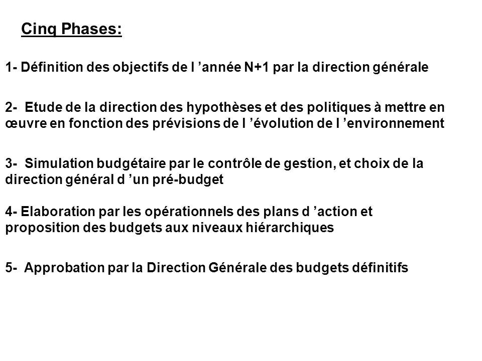 Cinq Phases: 1- Définition des objectifs de l année N+1 par la direction générale 2- Etude de la direction des hypothèses et des politiques à mettre en œuvre en fonction des prévisions de l évolution de l environnement 3- Simulation budgétaire par le contrôle de gestion, et choix de la direction général d un pré-budget 4- Elaboration par les opérationnels des plans d action et proposition des budgets aux niveaux hiérarchiques 5- Approbation par la Direction Générale des budgets définitifs