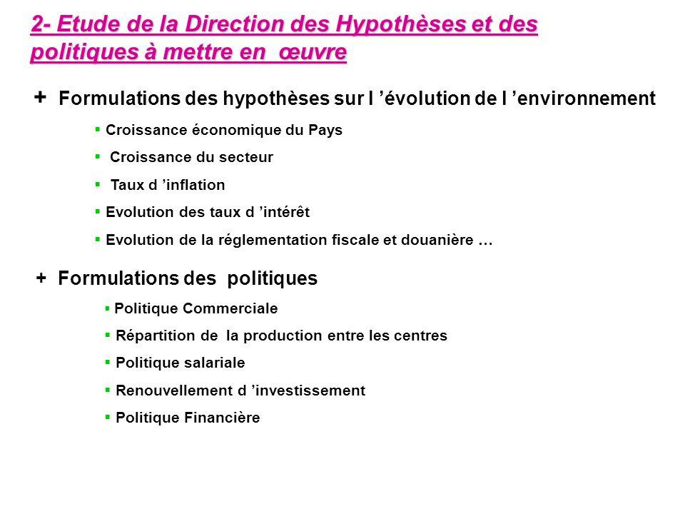 2- Etude de la Direction des Hypothèses et des politiques à mettre en œuvre + Formulations des hypothèses sur l évolution de l environnement Croissanc