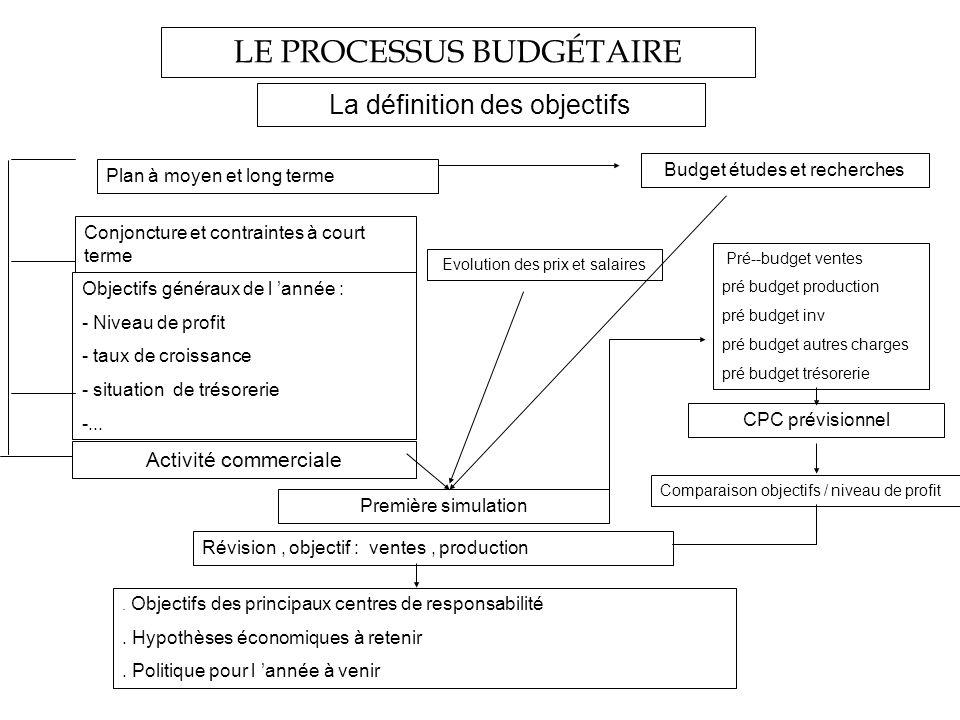 LE PROCESSUS BUDGÉTAIRE La définition des objectifs Plan à moyen et long terme Conjoncture et contraintes à court terme Objectifs généraux de l année