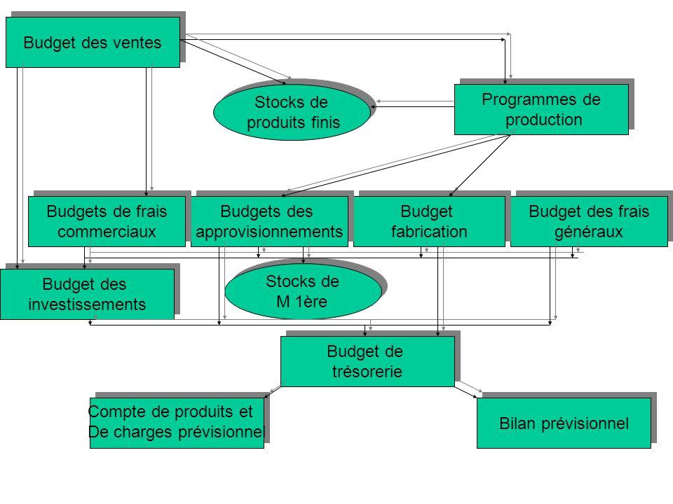 Budget des ventes Programmes de production Programmes de production Budget des frais généraux Budget des frais généraux Budget fabrication Budget fabr
