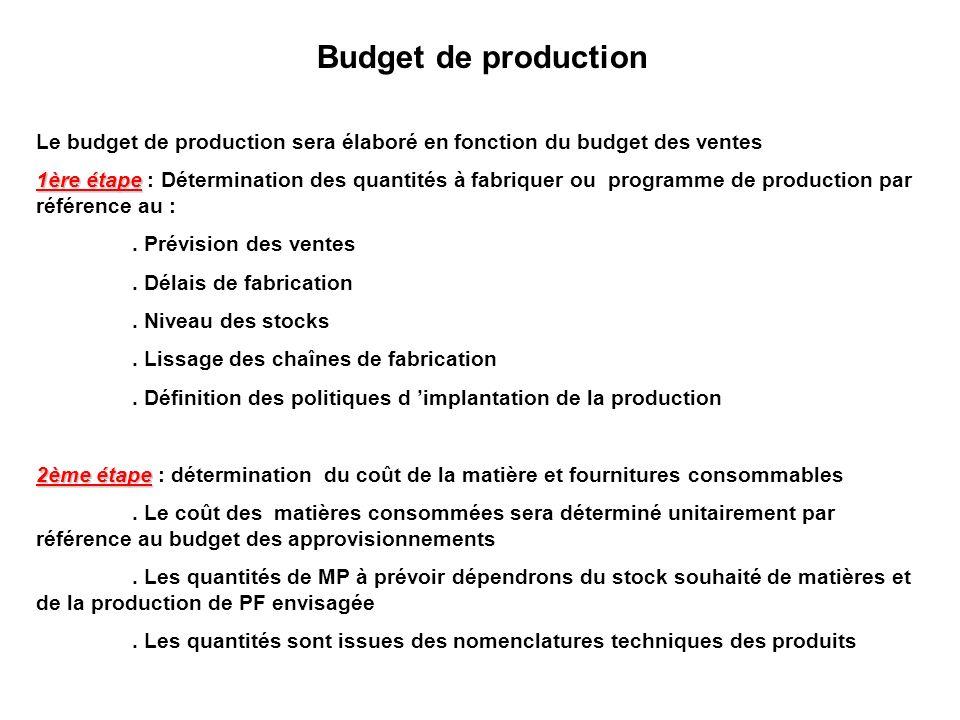 Budget de production Le budget de production sera élaboré en fonction du budget des ventes 1ère étape 1ère étape : Détermination des quantités à fabri