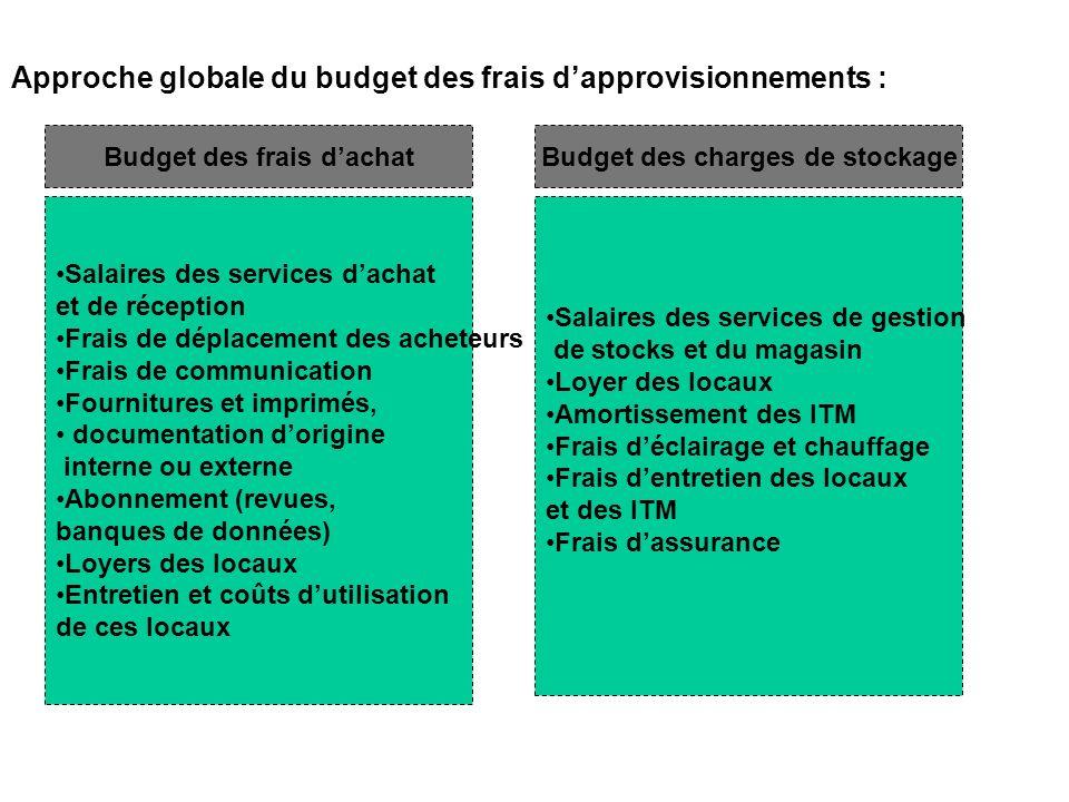 Approche globale du budget des frais dapprovisionnements : Budget des frais dachatBudget des charges de stockage Salaires des services dachat et de ré
