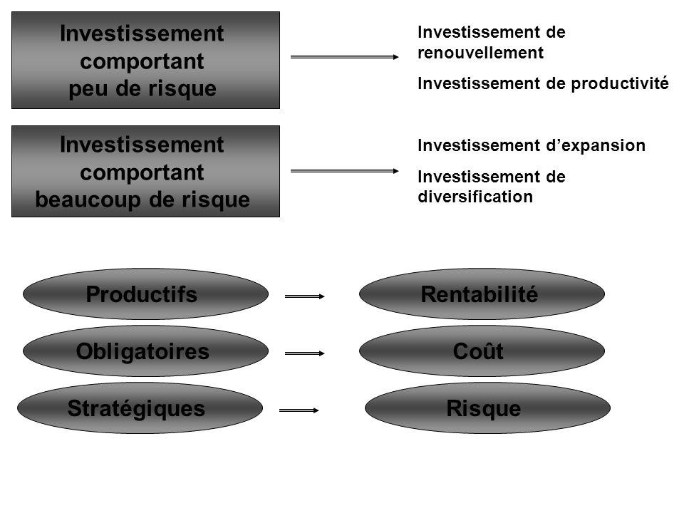 Investissement comportant peu de risque Investissement comportant beaucoup de risque Investissement de renouvellement Investissement de productivité Investissement dexpansion Investissement de diversification Productifs Obligatoires Stratégiques Rentabilité Coût Risque