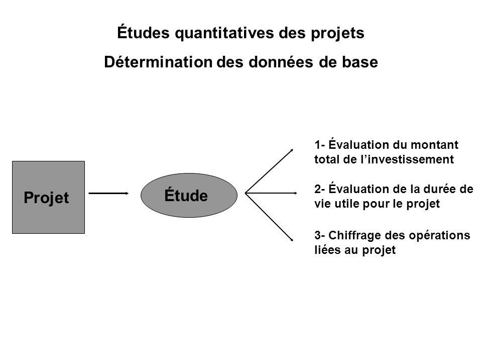 Études quantitatives des projets Détermination des données de base Projet Étude 1- Évaluation du montant total de linvestissement 2- Évaluation de la durée de vie utile pour le projet 3- Chiffrage des opérations liées au projet