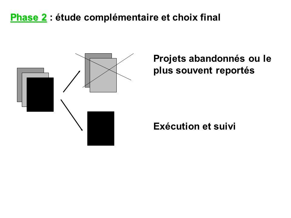 Phase 2 Phase 2 : étude complémentaire et choix final Projets abandonnés ou le plus souvent reportés Exécution et suivi