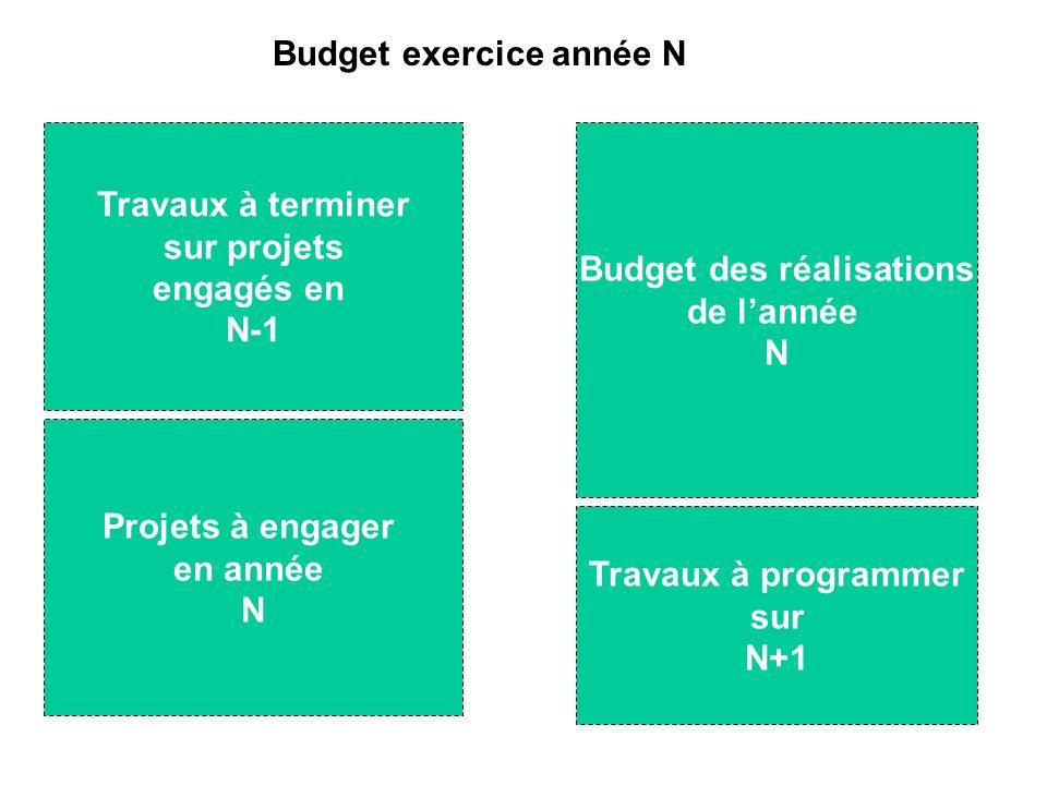Budget exercice année N Travaux à terminer sur projets engagés en N-1 Projets à engager en année N Budget des réalisations de lannée N Travaux à programmer sur N+1