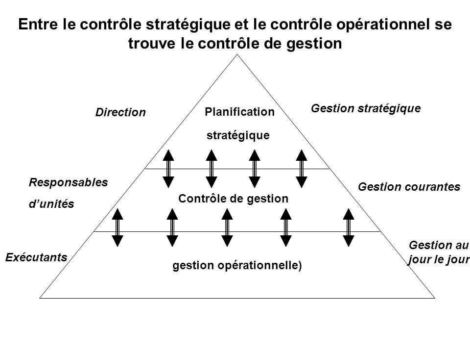 Entre le contrôle stratégique et le contrôle opérationnel se trouve le contrôle de gestion Planification stratégique Contrôle de gestion gestion opérationnelle) Direction Responsables dunités Exécutants Gestion stratégique Gestion courantes Gestion au jour le jour