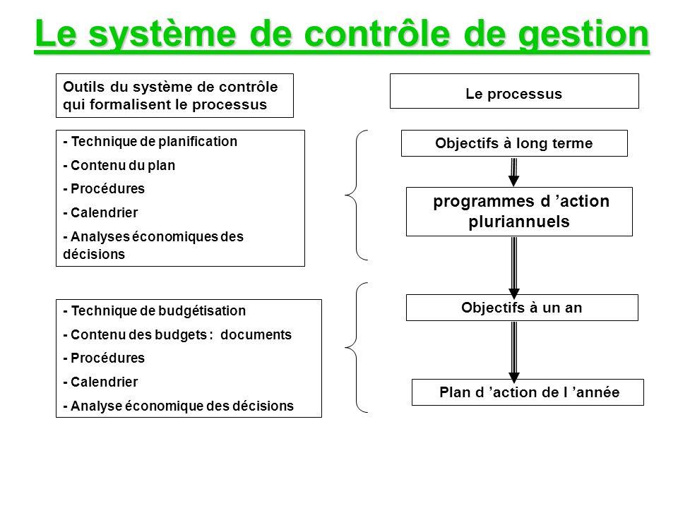 Le système de contrôle de gestion Outils du système de contrôle qui formalisent le processus Le processus - Technique de planification - Contenu du plan - Procédures - Calendrier - Analyses économiques des décisions Objectifs à long terme programmes d action pluriannuels - Technique de budgétisation - Contenu des budgets : documents - Procédures - Calendrier - Analyse économique des décisions Objectifs à un an Plan d action de l année