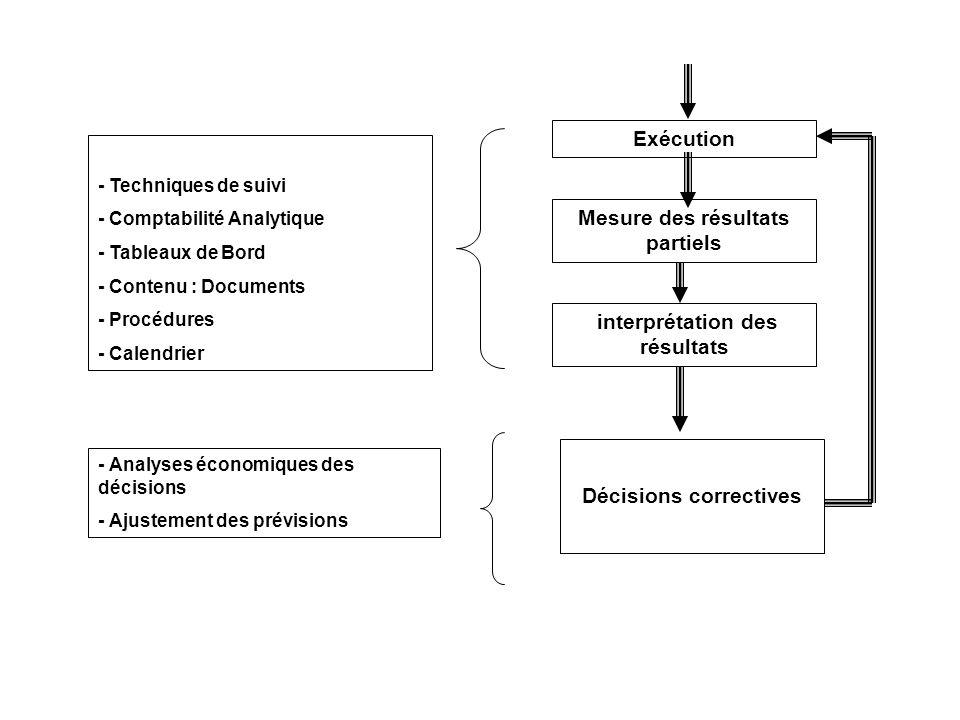 - Techniques de suivi - Comptabilité Analytique - Tableaux de Bord - Contenu : Documents - Procédures - Calendrier Exécution Mesure des résultats partiels interprétation des résultats - Analyses économiques des décisions - Ajustement des prévisions Décisions correctives