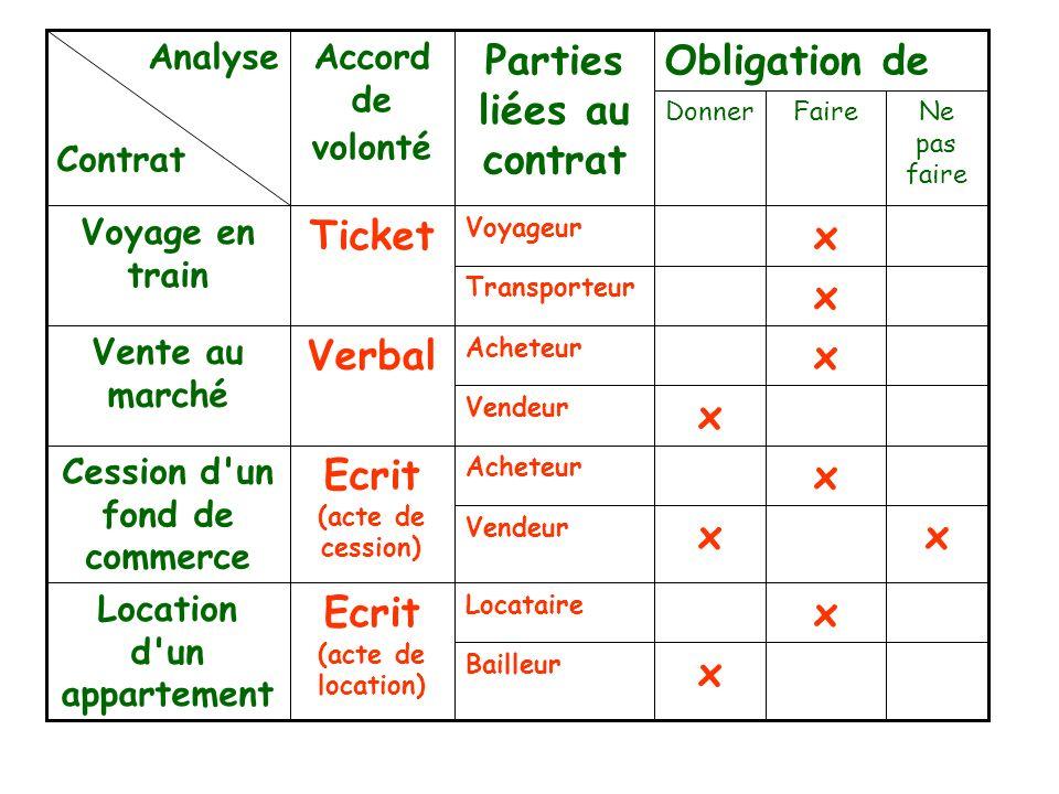 La Formation des Contrats Le contrat résulte de la confrontation entre une offre et une acceptation. Le contrat résulte de la confrontation entre une