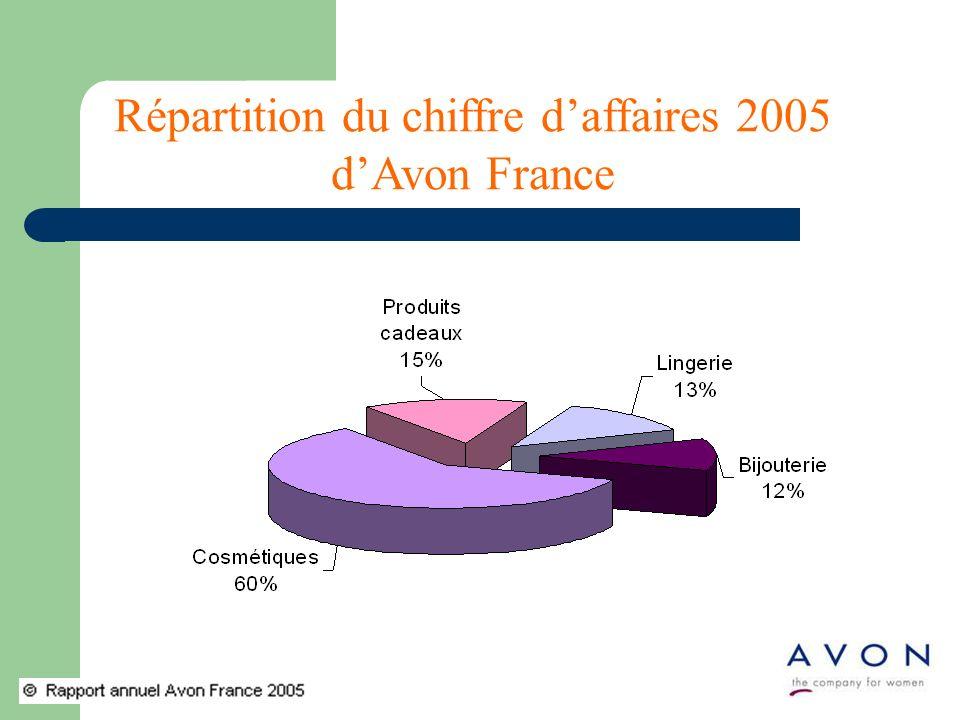 Répartition du chiffre daffaires 2005 dAvon France