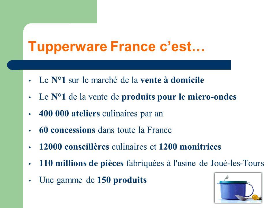 Tupperware France cest… Le N°1 sur le marché de la vente à domicile Le N°1 de la vente de produits pour le micro-ondes 400 000 ateliers culinaires par