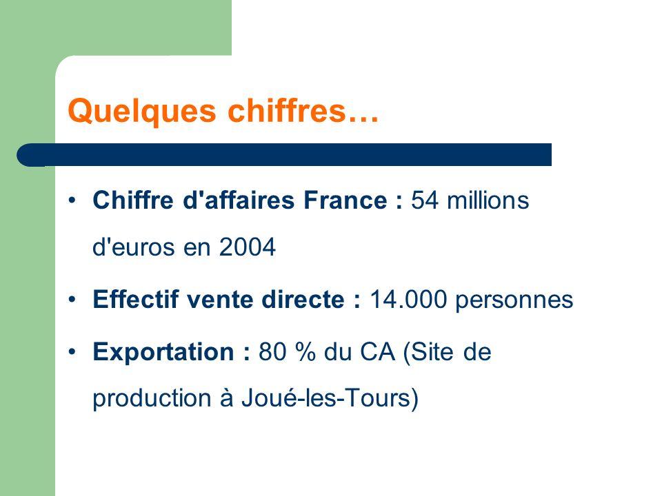 Quelques chiffres… Chiffre d affaires France : 54 millions d euros en 2004 Effectif vente directe : 14.000 personnes Exportation : 80 % du CA (Site de production à Joué-les-Tours)