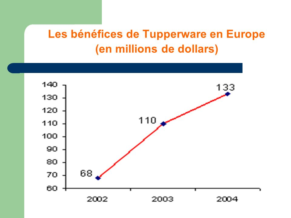 Les bénéfices de Tupperware en Europe (en millions de dollars)