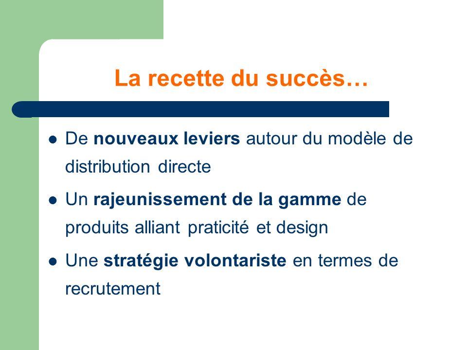 La recette du succès… De nouveaux leviers autour du modèle de distribution directe Un rajeunissement de la gamme de produits alliant praticité et design Une stratégie volontariste en termes de recrutement