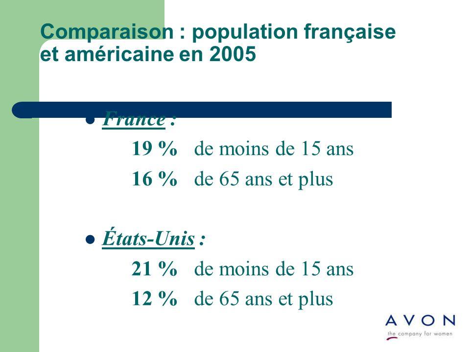 Comparaison : population française et américaine en 2005 France : 19 % de moins de 15 ans 16 % de 65 ans et plus États-Unis : 21 % de moins de 15 ans