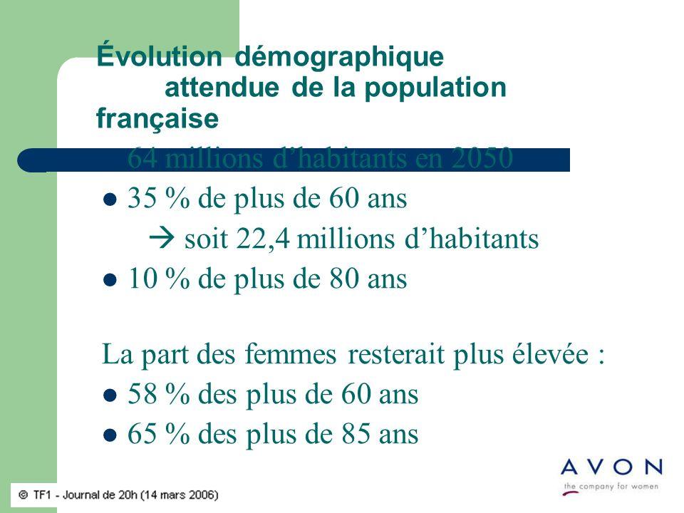 Évolution démographique attendue de la population française 64 millions dhabitants en 2050 35 % de plus de 60 ans soit 22,4 millions dhabitants 10 % de plus de 80 ans La part des femmes resterait plus élevée : 58 % des plus de 60 ans 65 % des plus de 85 ans