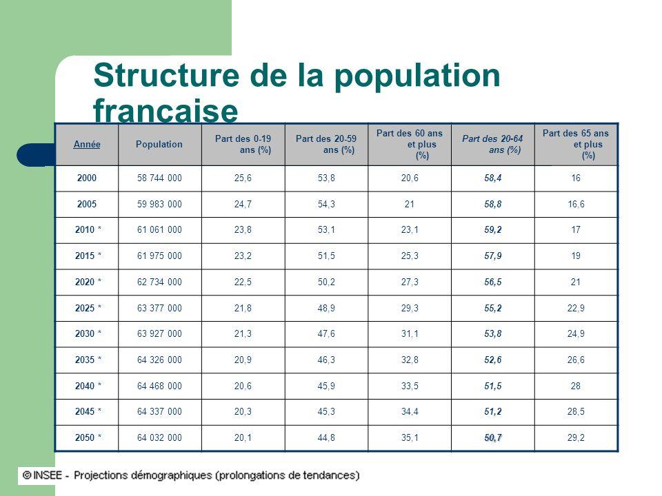 Structure de la population française AnnéePopulation Part des 0-19 ans (%) Part des 20-59 ans (%) Part des 60 ans et plus (%) Part des 20-64 ans (%) Part des 65 ans et plus (%) 200058 744 00025,653,820,658,416 200559 983 00024,754,32158,816,6 2010 *61 061 00023,853,123,159,217 2015 *61 975 00023,251,525,357,919 2020 *62 734 00022,550,227,356,521 2025 *63 377 00021,848,929,355,222,9 2030 *63 927 00021,347,631,153,824,9 2035 *64 326 00020,946,332,852,626,6 2040 *64 468 00020,645,933,551,528 2045 *64 337 00020,345,334,451,228,5 2050 *64 032 00020,144,835,150,729,2