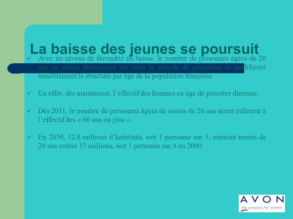 La baisse des jeunes se poursuit Avec un niveau de fécondité en baisse, le nombre de personnes âgées de 20 ans ou moins diminuerait sur toute la période de projection et modifierait sensiblement la structure par âge de la population française.