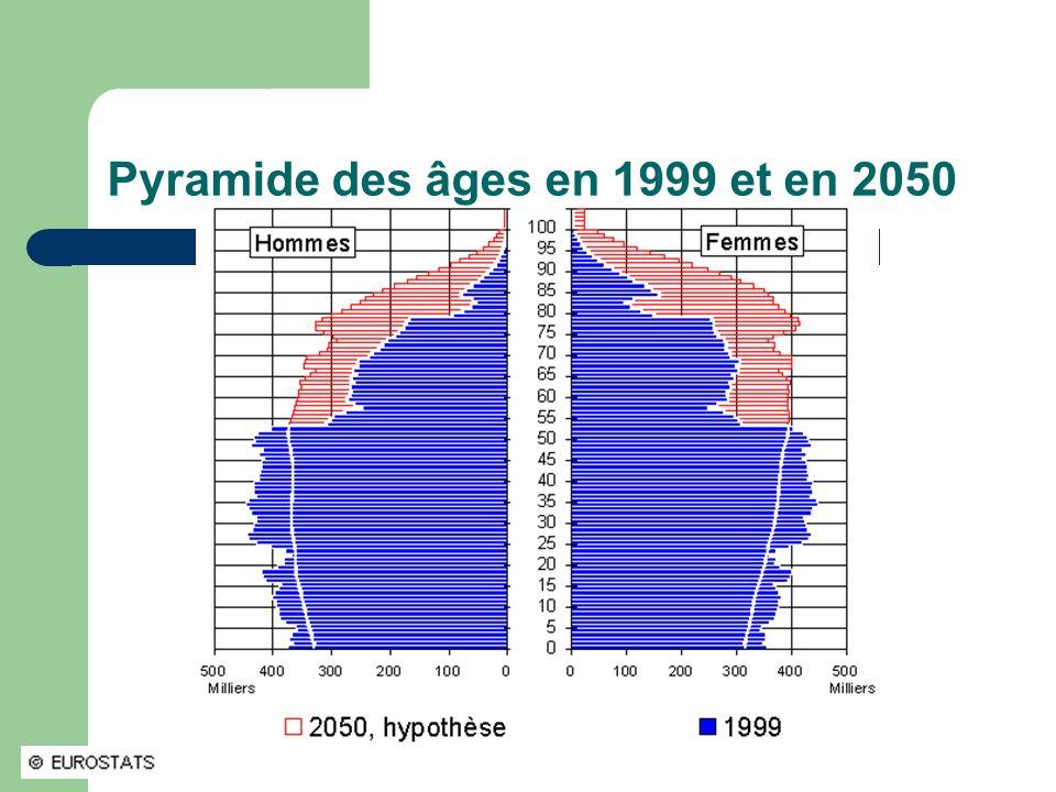 Pyramide des âges en 1999 et en 2050