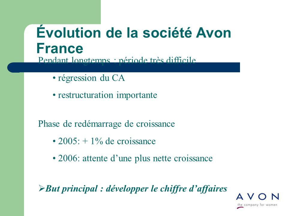 Pendant longtemps : période très difficile régression du CA restructuration importante Phase de redémarrage de croissance 2005: + 1% de croissance 2006: attente dune plus nette croissance But principal : développer le chiffre daffaires Évolution de la société Avon France
