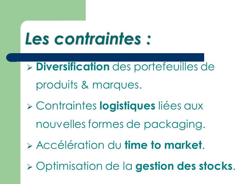 Les contraintes : Diversification des portefeuilles de produits & marques.