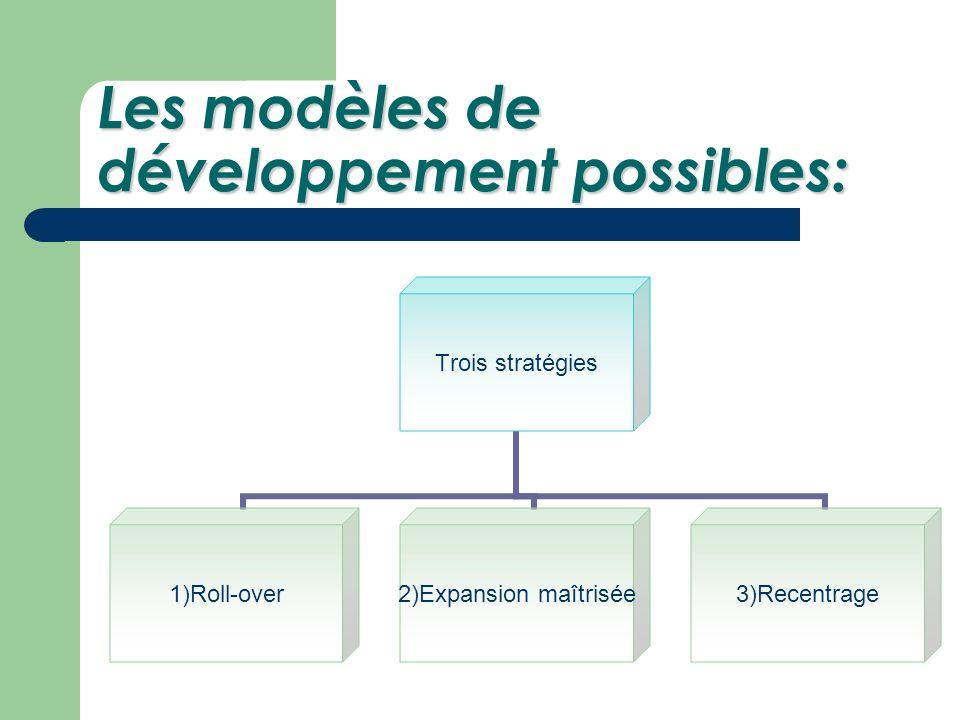 Les modèles de développement possibles: Trois stratégies 1)Roll-over 2)Expansion maîtrisée 3)Recentrage