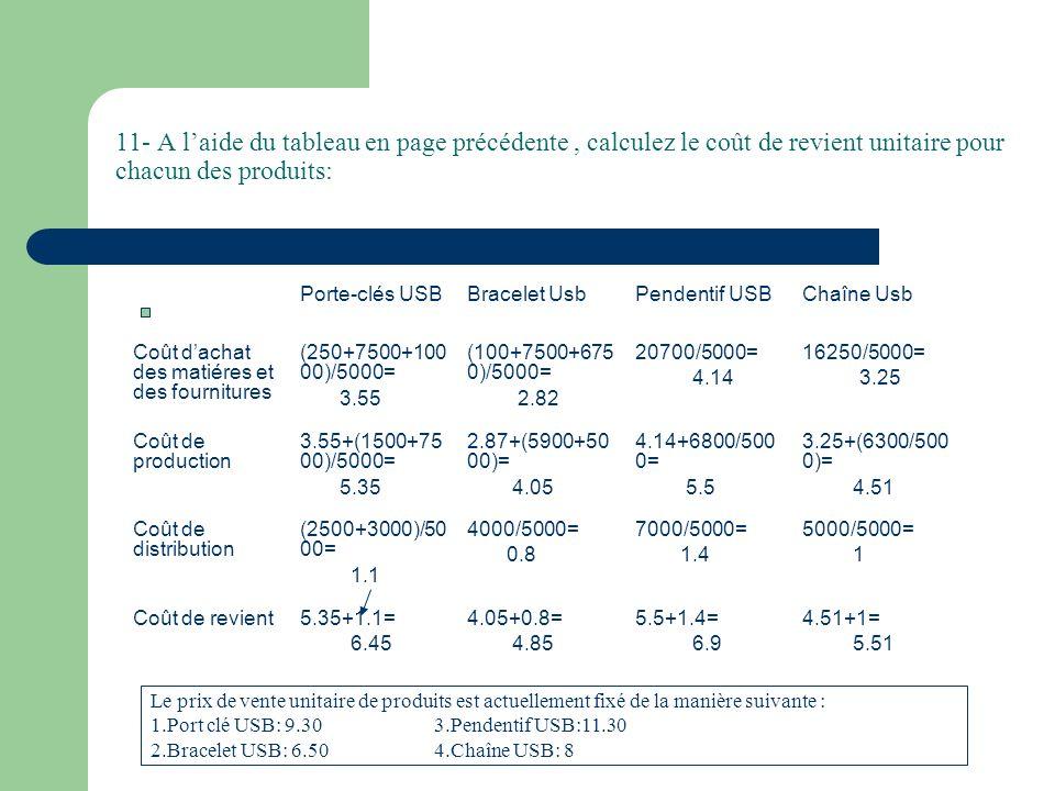 11- A laide du tableau en page précédente, calculez le coût de revient unitaire pour chacun des produits: Porte-clés USBBracelet UsbPendentif USBChaîne Usb Coût dachat des matiéres et des fournitures (250+7500+100 00)/5000= 3.55 (100+7500+675 0)/5000= 2.82 20700/5000= 4.14 16250/5000= 3.25 Coût de production 3.55+(1500+75 00)/5000= 5.35 2.87+(5900+50 00)= 4.05 4.14+6800/500 0= 5.5 3.25+(6300/500 0)= 4.51 Coût de distribution (2500+3000)/50 00= 1.1 4000/5000= 0.8 7000/5000= 1.4 5000/5000= 1 Coût de revient5.35+1.1= 6.45 4.05+0.8= 4.85 5.5+1.4= 6.9 4.51+1= 5.51 Le prix de vente unitaire de produits est actuellement fixé de la manière suivante : 1.Port clé USB: 9.30 3.Pendentif USB:11.30 2.Bracelet USB: 6.50 4.Chaîne USB: 8
