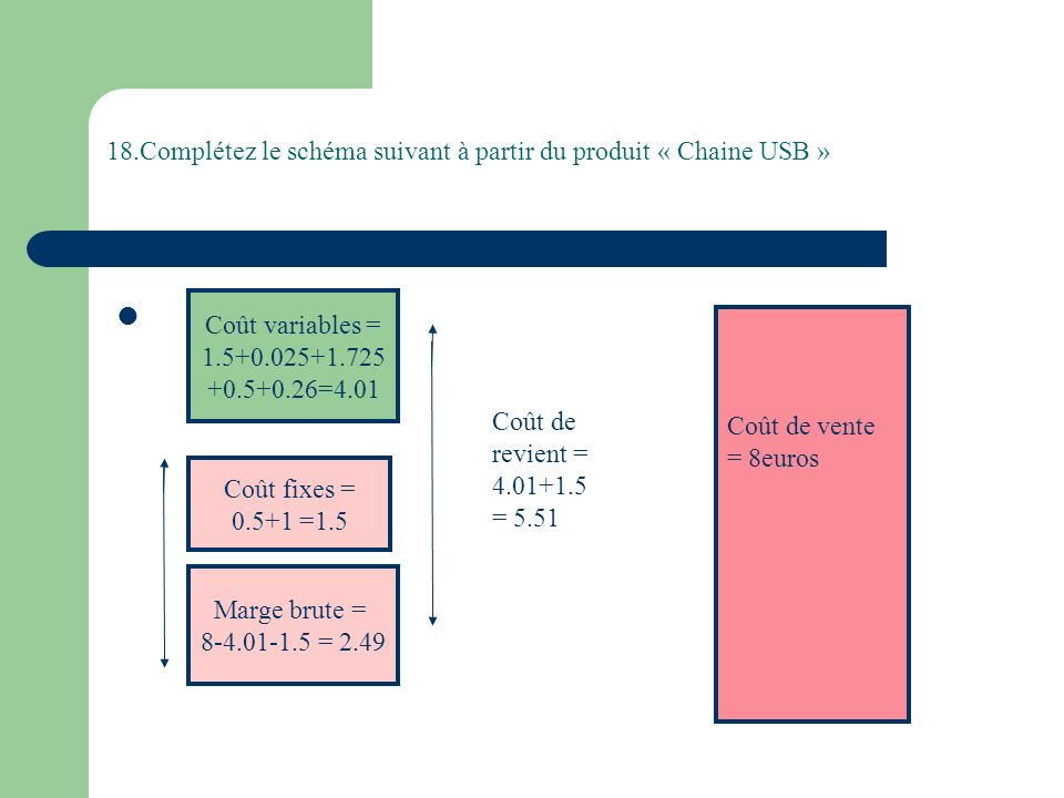 18.Complétez le schéma suivant à partir du produit « Chaine USB » Coût variables = 1.5+0.025+1.725 +0.5+0.26=4.01 Coût fixes = 0.5+1 =1.5 Marge brute = 8-4.01-1.5 = 2.49 Coût de revient = 4.01+1.5 = 5.51 Coût de vente = 8euros