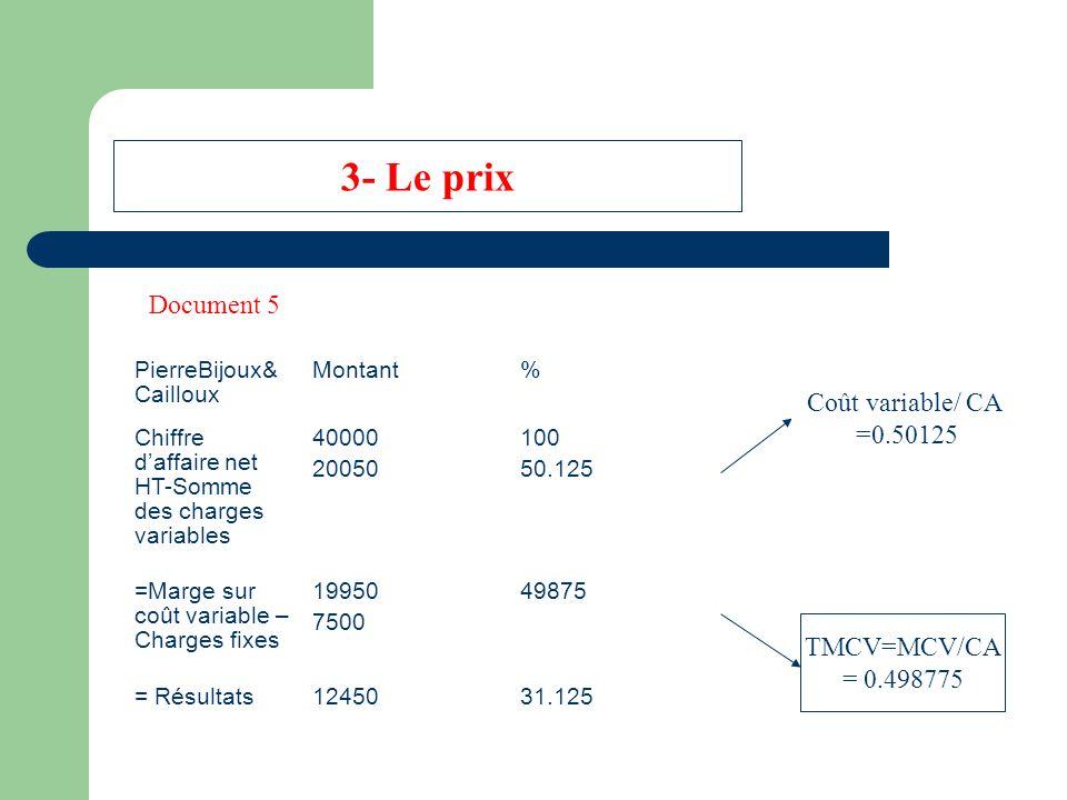 3- Le prix PierreBijoux& Cailloux Montant% Chiffre daffaire net HT-Somme des charges variables 40000 20050 100 50.125 =Marge sur coût variable – Charges fixes 19950 7500 49875 = Résultats1245031.125 Coût variable/CA = 0.50125 TMCV=MCV/CA = 0.498775 Coût variable/ CA =0.50125 Document 5
