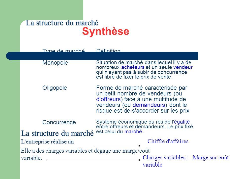 Synthèse Type de marchéDéfinition Monopole Situation de marché dans lequel il y a de nombreux acheteurs et un seule vendeur qui n'ayant pas à subir de