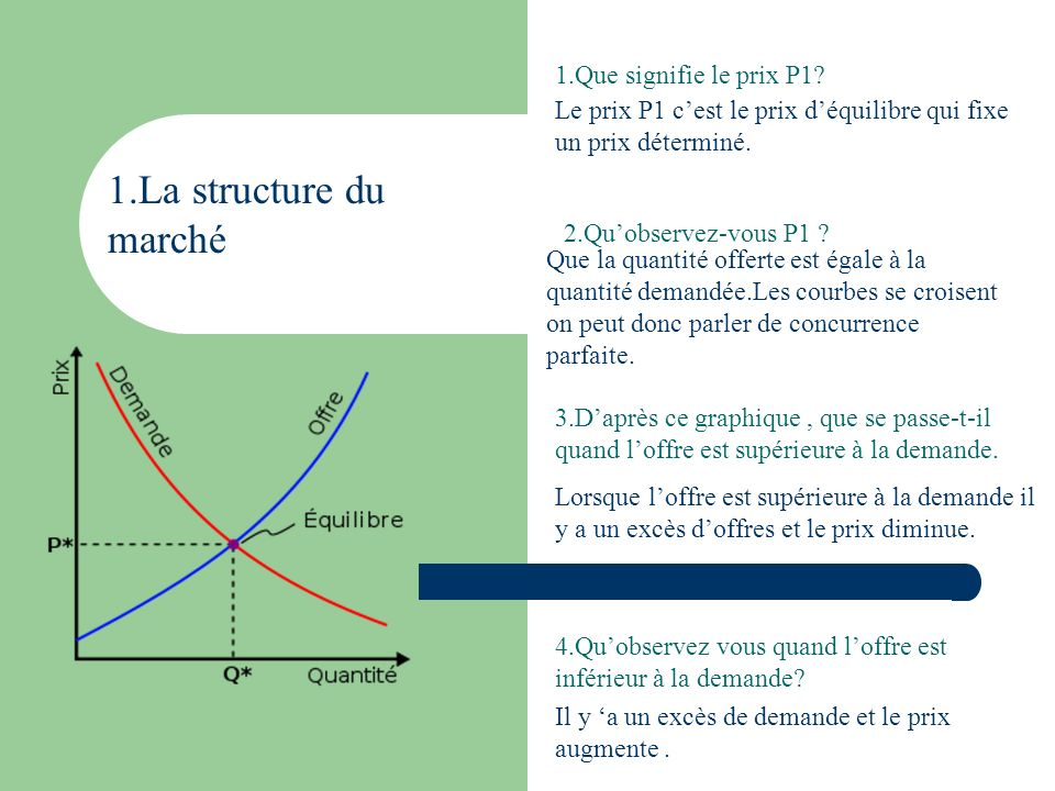 1.La structure du marché 1.Que signifie le prix P1? Le prix P1 cest le prix déquilibre qui fixe un prix déterminé. 2.Quobservez-vous P1 ? Que la quant