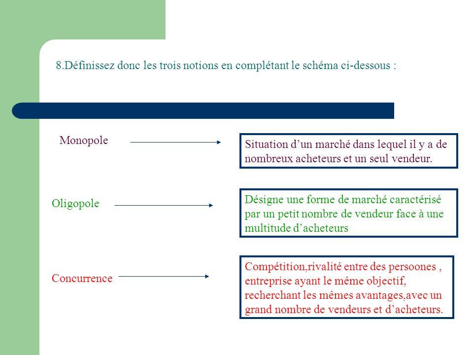 8.Définissez donc les trois notions en complétant le schéma ci-dessous : Monopole Situation dun marché dans lequel il y a de nombreux acheteurs et un seul vendeur.