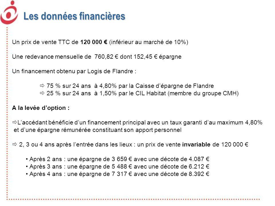 Un prix de vente TTC de 120 000 (inférieur au marché de 10%) Une redevance mensuelle de 760,82 dont 152,45 épargne Un financement obtenu par Logis de