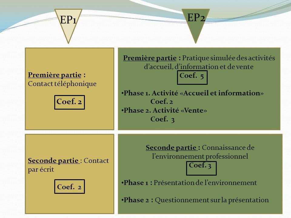 Première partie : Contact téléphonique Coef. 2 Première partie : Pratique simulée des activités daccueil, dinformation et de vente Coef. 5 Phase 1. Ac