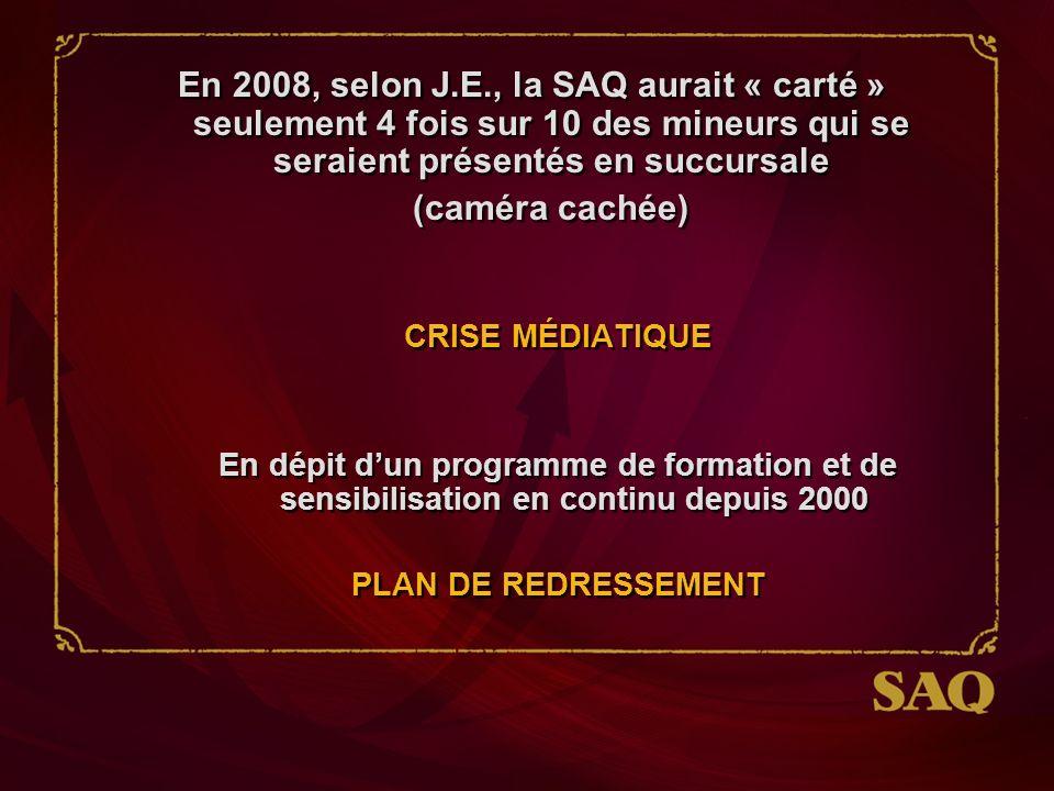 En 2008, selon J.E., la SAQ aurait « carté » seulement 4 fois sur 10 des mineurs qui se seraient présentés en succursale (caméra cachée) CRISE MÉDIATIQUE En dépit dun programme de formation et de sensibilisation en continu depuis 2000 PLAN DE REDRESSEMENT En 2008, selon J.E., la SAQ aurait « carté » seulement 4 fois sur 10 des mineurs qui se seraient présentés en succursale (caméra cachée) CRISE MÉDIATIQUE En dépit dun programme de formation et de sensibilisation en continu depuis 2000 PLAN DE REDRESSEMENT