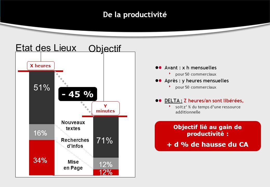 De la productivité Avant : x h mensuelles pour 50 commerciaux Après : y heures mensuelles pour 50 commerciaux DELTA : Z heures/an sont libérées, soit