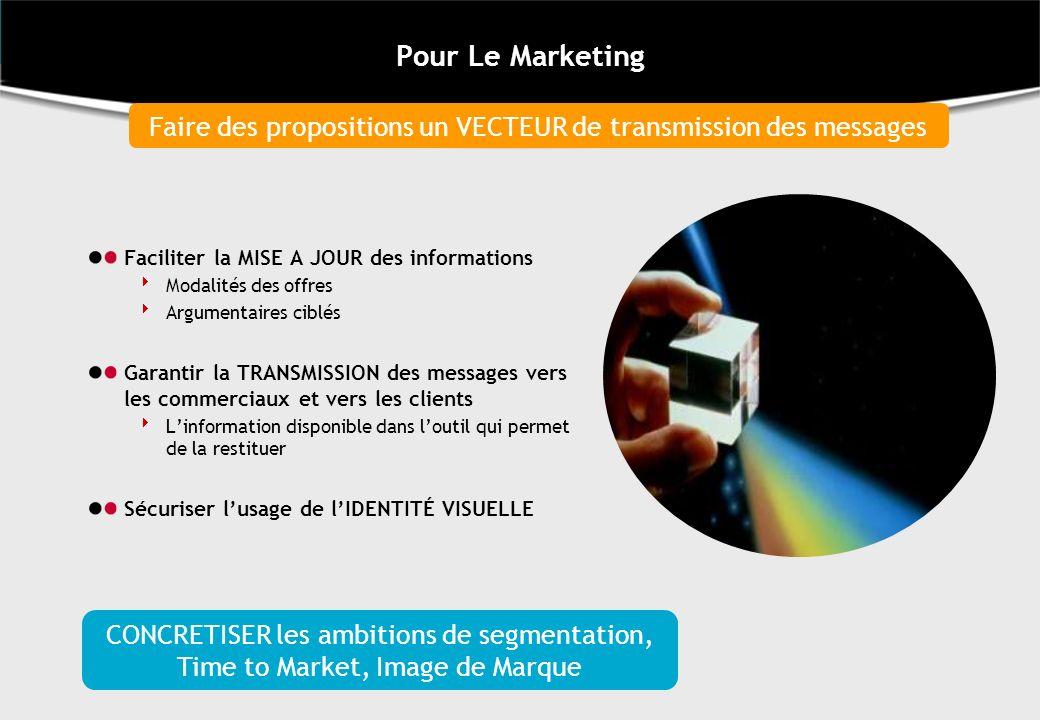 Pour Le Marketing Faciliter la MISE A JOUR des informations Modalités des offres Argumentaires ciblés Garantir la TRANSMISSION des messages vers les c